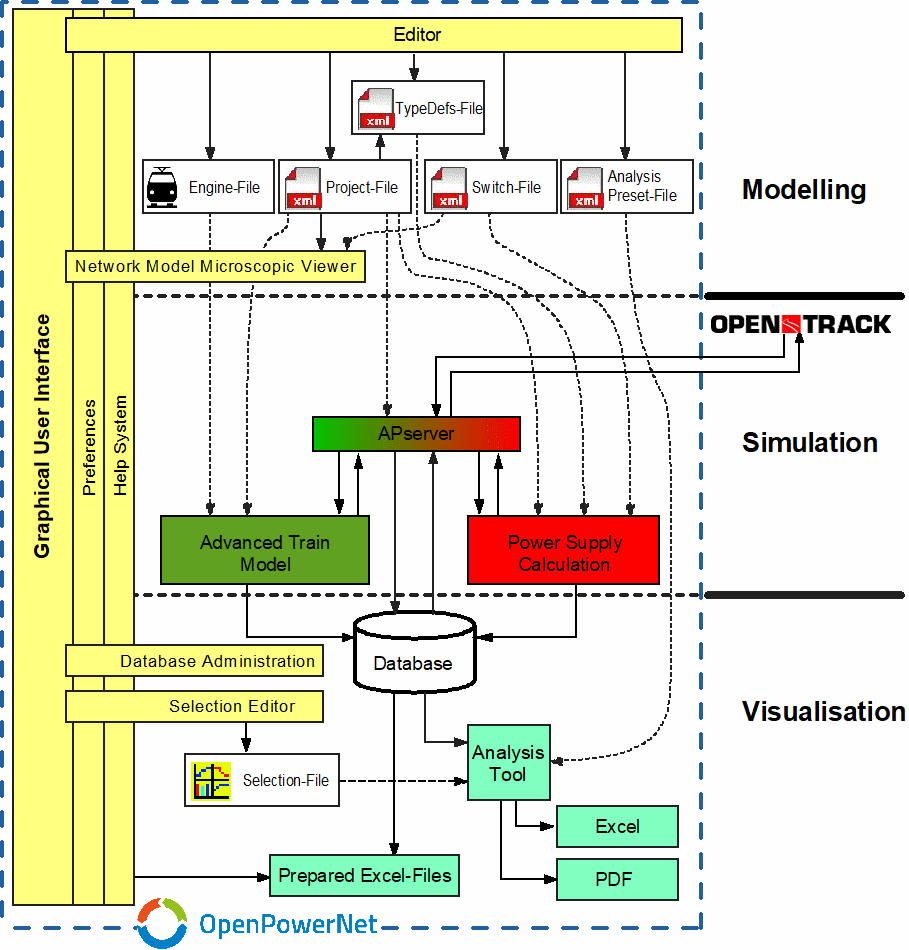 Openpowernet Simulation Software For Railway Power Supply Systems Transformer Analysis And Rectifier Circuit Structure